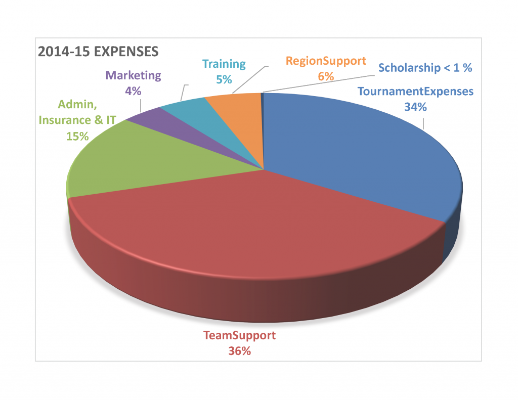 Expenses CALDI 2014-15