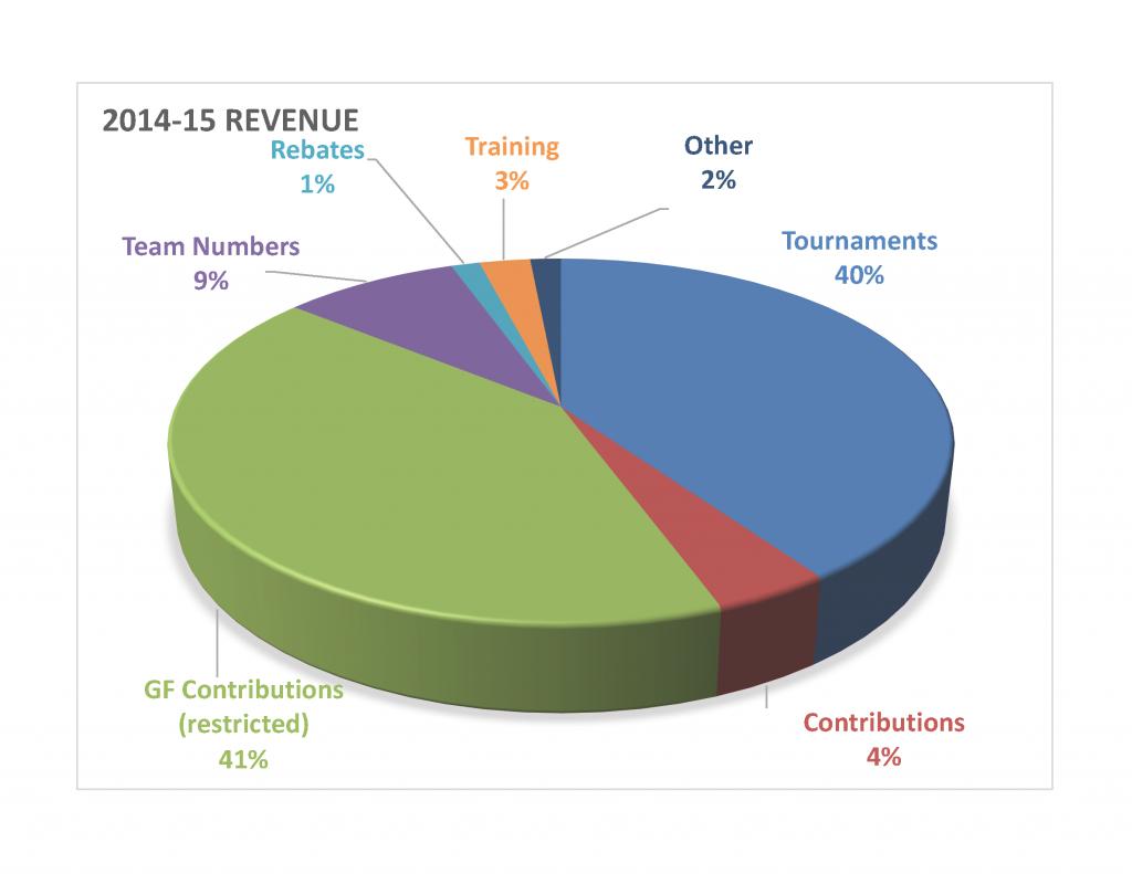 Revenue2014-15